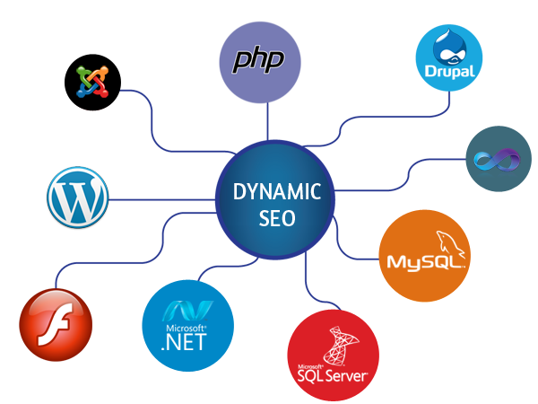 dynamic ORM Services london